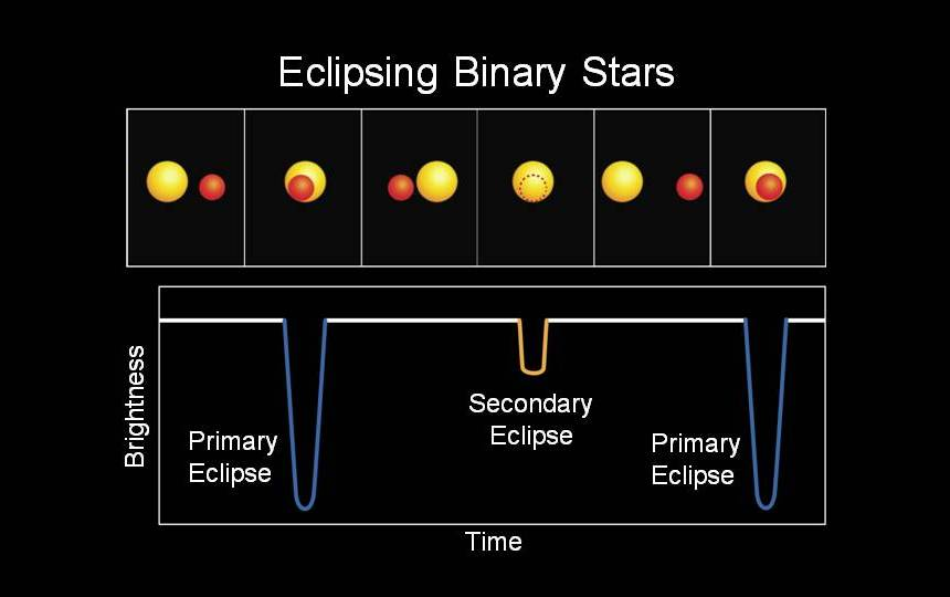 588733main_binary-stars-lightcurve